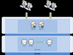 Sitecore Azure Minimum IaaS Setup