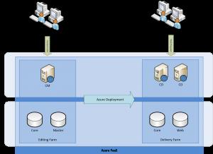 Sitecore Azure Minimum PaaS Setup